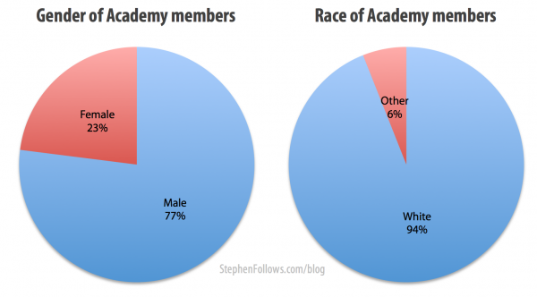 Gender and race of Academy members