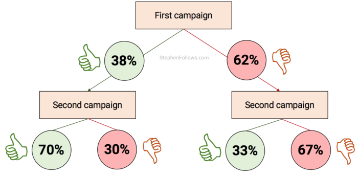 multiple-crowdfunding-campaigns-flowchart